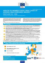 EMN Flash: How do EU Member States treat cases of missing unaccompanied minors?
